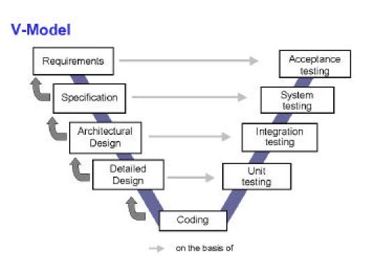Software Development Models V Model on process flow diagram