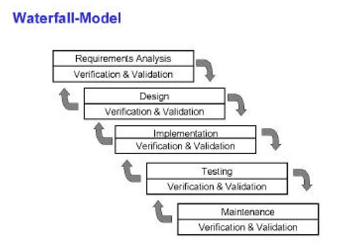 Software development models waterfall model for When to use waterfall model