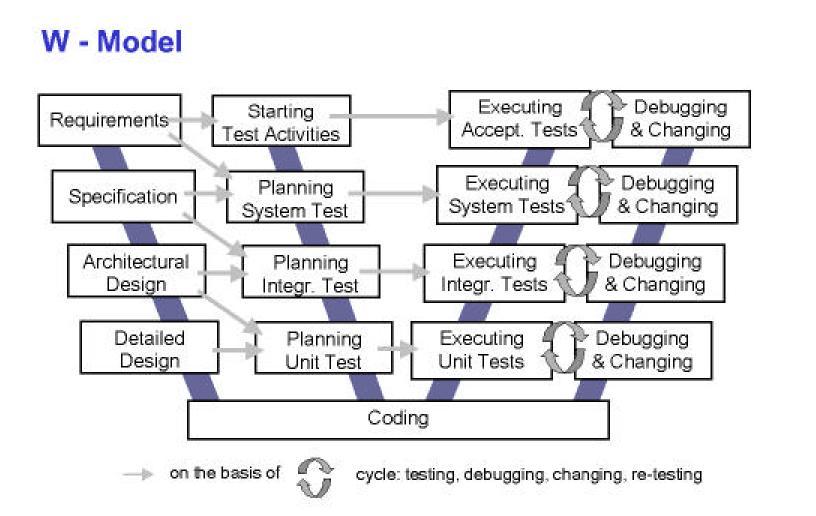 Software Development Models W Model