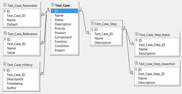 Entity Relations of Test Case Data Object Model
