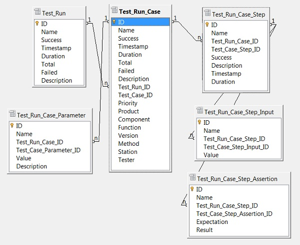 Entity Relations of Test Run Data Object Model